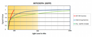 HDR - Signal to Light Mapping